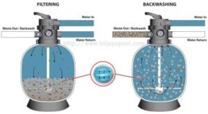 proses backwashing filter kolam